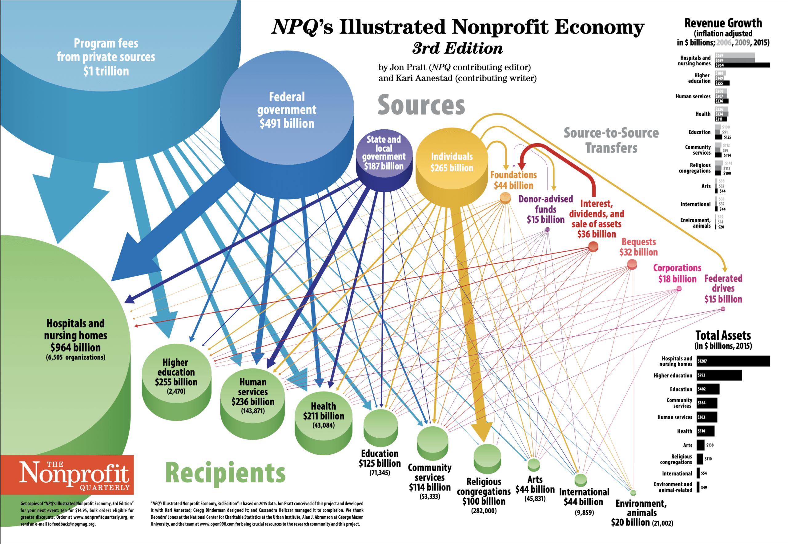 Non profile business economy
